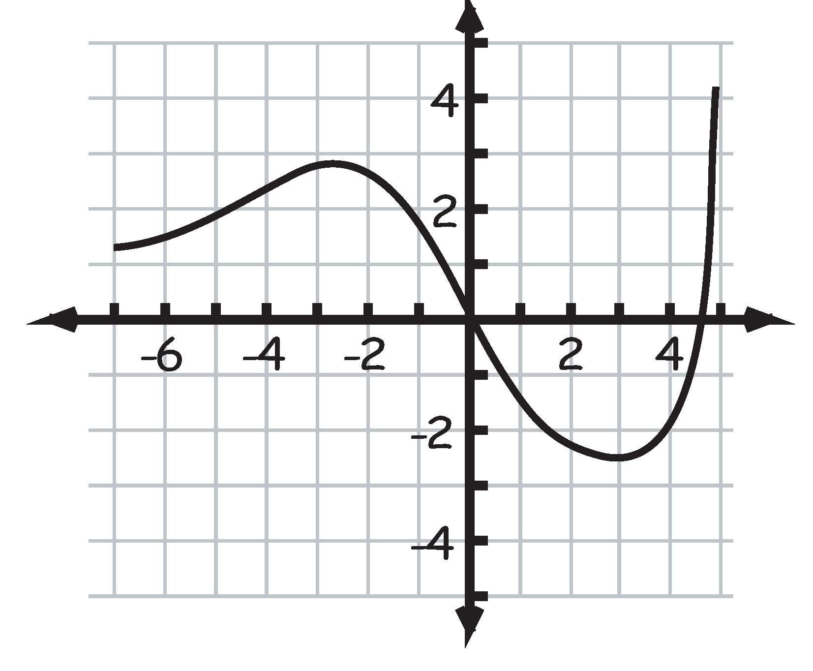 New Blog 3: Algebra 2
